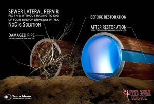History of Pipe Lining